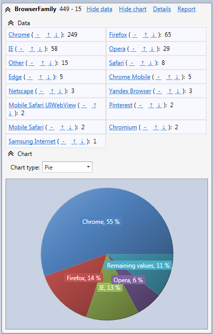 Web browser statistics pie chart in the HttpLogBrowser