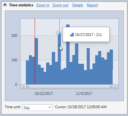 Time statistics chart in the HttpLogBrowser displaying the web request frequency evolution