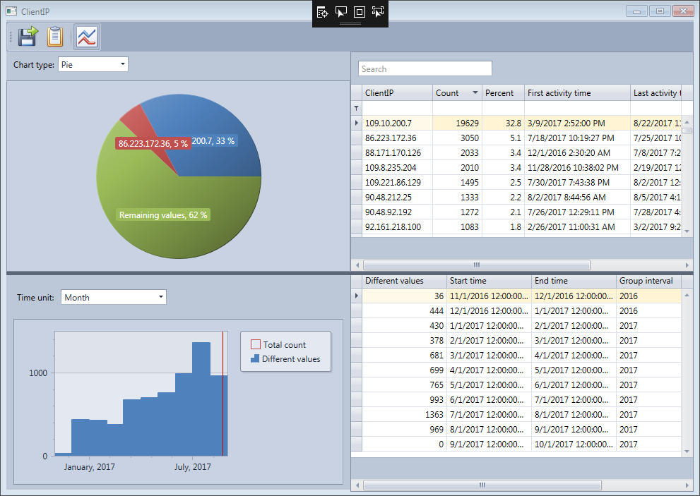 Detailed field statistics window in the HttpLogBrowser for the ClientIP field